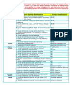 List of Reg Basic Med Qlns -Feb2011V3