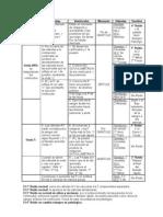 Resumen Cíclo cardíaco (cuadro)