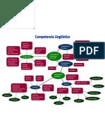 Mapa conceptual Competencia lingüística