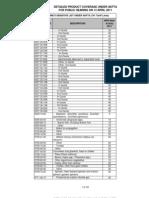 Philippines Sensitive List Under AKFTA
