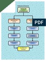 FORMACION DE PROYECTOS