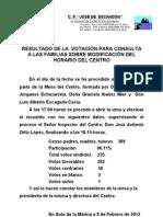 Resultados votación
