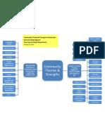 Community Themes - Brainstorming Diagram