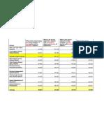 U.S. Teacher Salaries by District