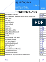 Banks in Islamabad