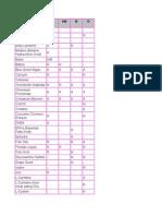 Blood Type Food List