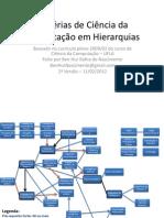 Matérias de Ciência da Computação em Hierarquias - UFLA