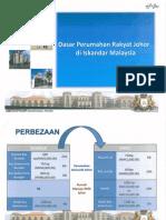 Dasar Perumahan Rakyat Johor Di Iskandar Malaysia