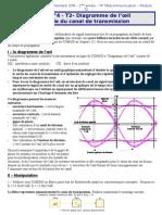 TP N°4 - Diagramme de l'oeil Comsis