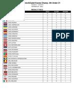 62 Medals Campeonato de Europa Cadete Junior Sub 21 2012. Baku, Azerbaijan