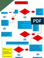 Διάγραμμα για rcd