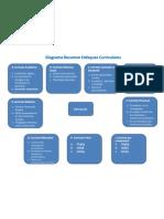 Diagrama de Enfoques Curriculares