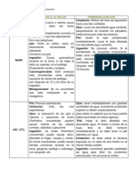 MSDS´s