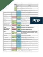 Hormone Summary Chart