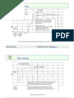 Gráficos de osciloscópio