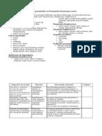 Ingrijirea Pacientului Cu Pneumonie Bacteriana Acuta