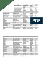 List BoP Branches