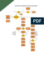 Protocolo para el proceso de biorremediación de suelos contaminado1