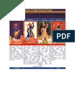 Shri Nath Ji Temple Darshan Timings