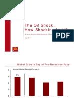 The Oil Shock CBIC