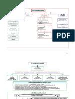 Civil Procedure Flow Charts