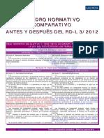 Estatuto de Los Trabajadores Reformado Por RD-L 3-2012