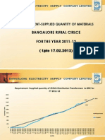 Requirement-Supply of Line Materials to Bangalore RURAL Circle for FY 11-12 till 17.02.2012
