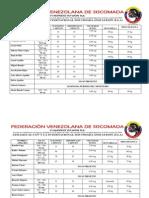 Resultados Pruebas Selección Nacional Febrero 2012