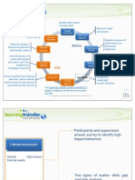 Modelling Behavior to increase Employee Performance in Organizations