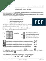 Diagramas de Veitch - Karnaught