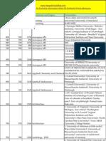 US Universities List GRE Scores