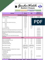 EV Gender Watch 2010