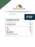 Resultados de la Votacion sobre el Codigo de la Democracia de Ecuador