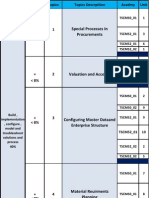 SAP MM Acadmy Plan