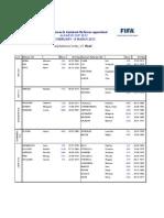 Lista de árbitras que estão a participar na Algrave CUP 2012