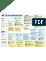 Www.un.Org en Aboutun Structure Pdfs Un System Chart Colour Sm