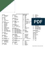 Revit Architecture 2012 Keyboard Shortcuts