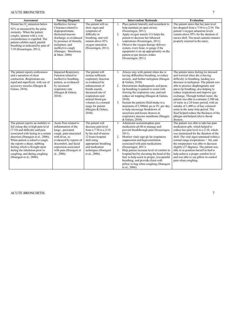 Bronchitis Care Plan
