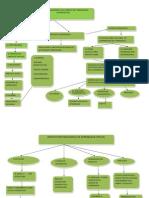 Dimensión  Pedagógica del Modelo B -LEARNING-USIL