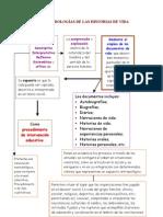 Metodología Historia de Vida