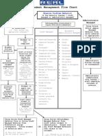 PBIS Student Management Flow Chart
