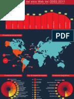 Infografía del sitio Web del CEIEG 2011