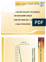 Requirement-Supply of Line Materials to DAVANAGERE Circle for FY 11-12 till 24.02.2012