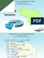 Resultados de las primarias 2012 [ Resumen por estado ] Venezuela