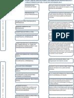 Evaluación sobre el Plan de Estudios de Educación Básica