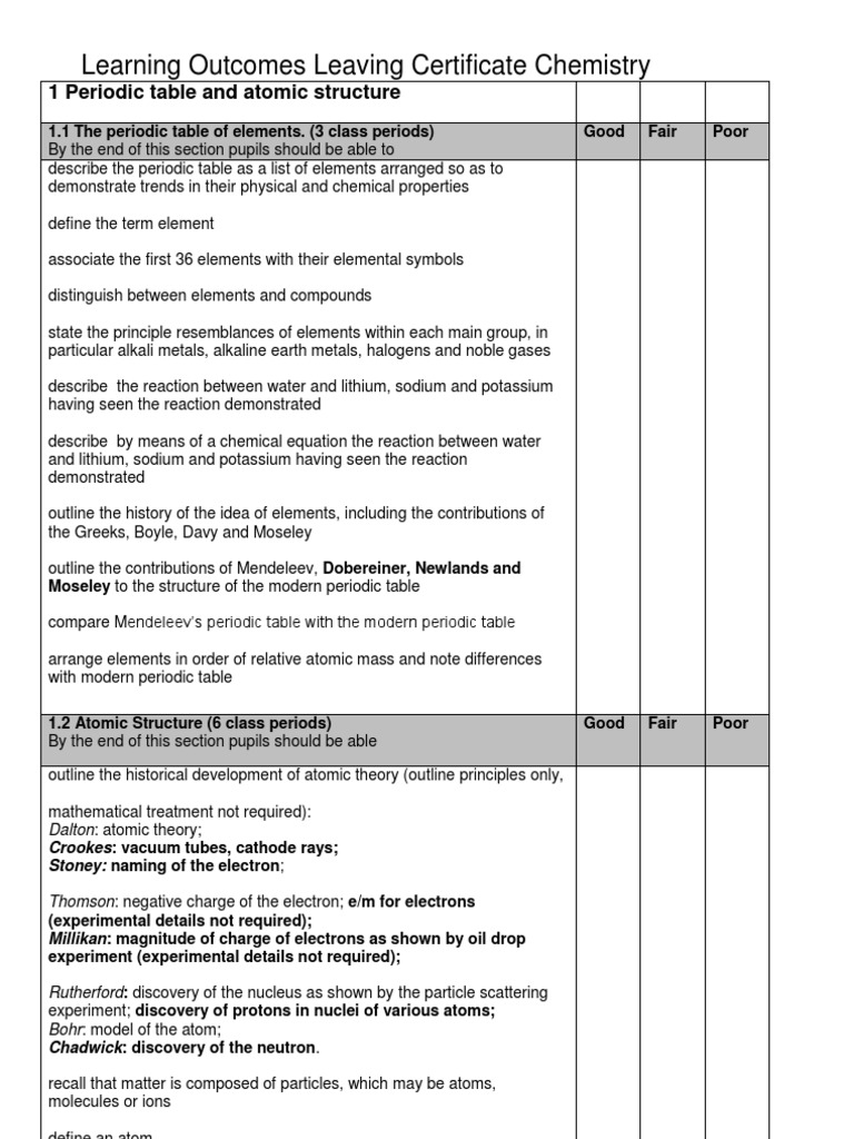 Chemistry checklist ethanol intermolecular force biocorpaavc