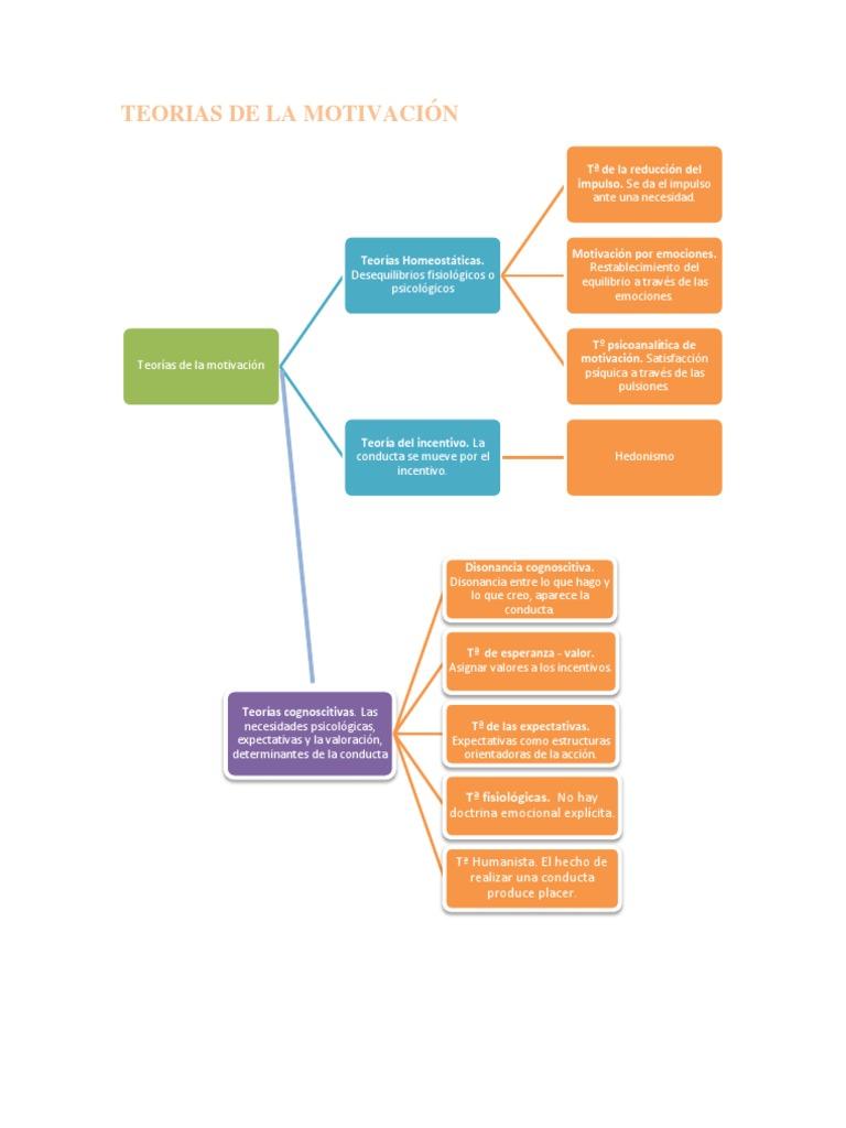 Teorias De La Motivación Mapa Conceptual