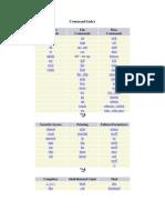 Command Index