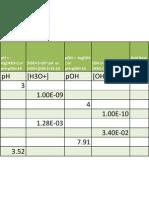 pH Calc Practice