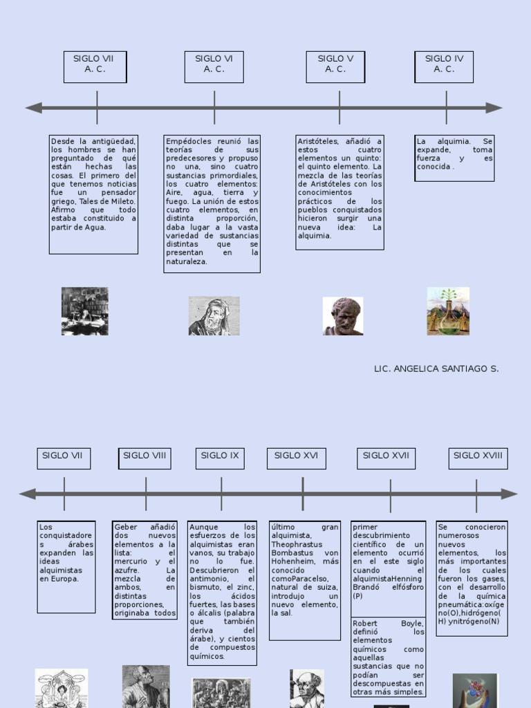 origen de los elementos y de la tabla periodica - Linea Del Tiempo De La Tabla Periodica De Los Elementos Pdf